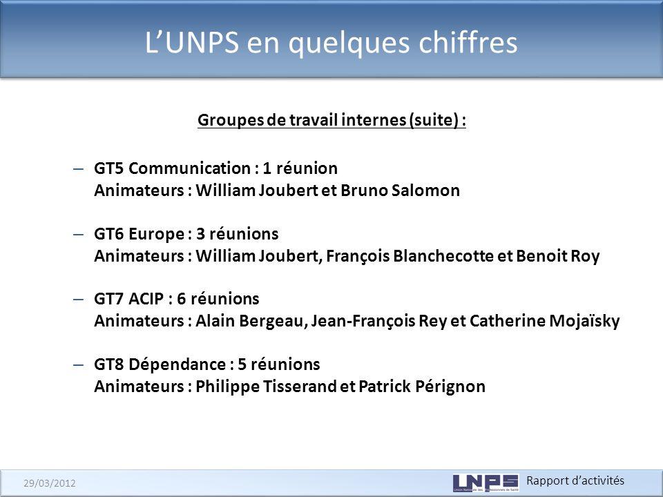 Rapport dactivités 29/03/2012 LUNPS en quelques chiffres Groupes de travail internes (suite) : – GT5 Communication : 1 réunion Animateurs : William Jo