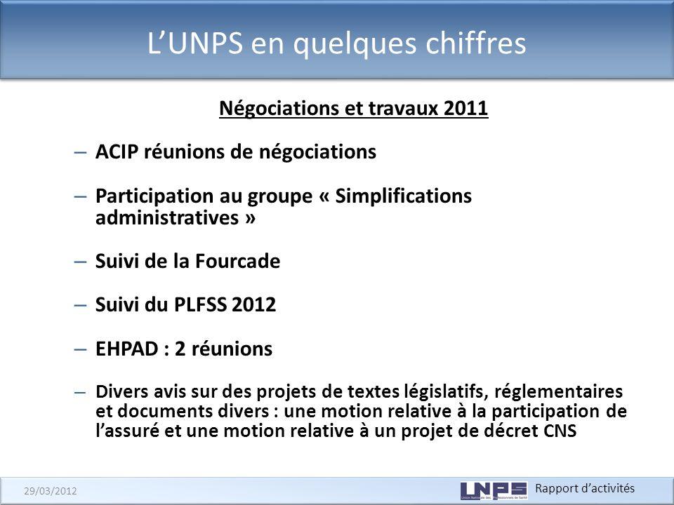 Rapport dactivités 29/03/2012 LUNPS en quelques chiffres Instances externes (1) : LUNPS suit les dossiers de lensemble de ces instances, soit au sein des Groupes de travail internes, soit au niveau de lAssemblée plénière.
