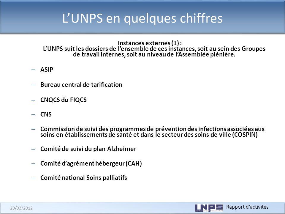 Rapport dactivités 29/03/2012 LUNPS en quelques chiffres Instances externes (1) : LUNPS suit les dossiers de lensemble de ces instances, soit au sein