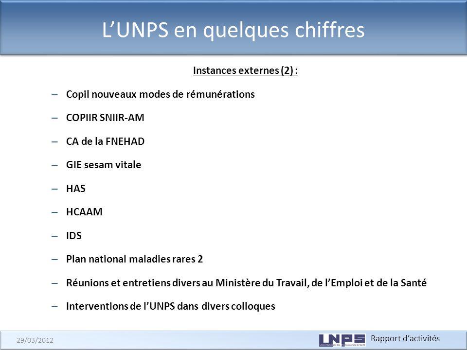 Rapport dactivités 29/03/2012 LUNPS en quelques chiffres Instances externes (2) : – Copil nouveaux modes de rémunérations – COPIIR SNIIR-AM – CA de la