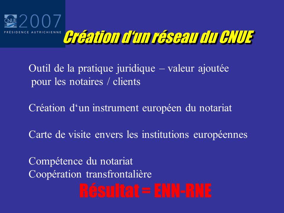 Intégration du notariat 11 novembre 2006: Position du CNUE relative à la Communication de la Commission Elément central du CNUE: Création dun réseau notarial européen «Procédures extrajudiciaires mises en œuvre par les notaires »
