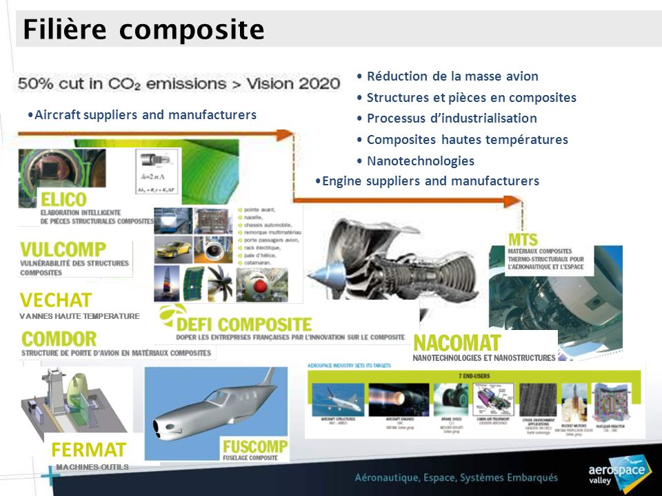 Filière composite FERMAT VECHAT Aircraft suppliers and manufacturers Engine suppliers and manufacturers Réduction de la masse avion Structures et pièc
