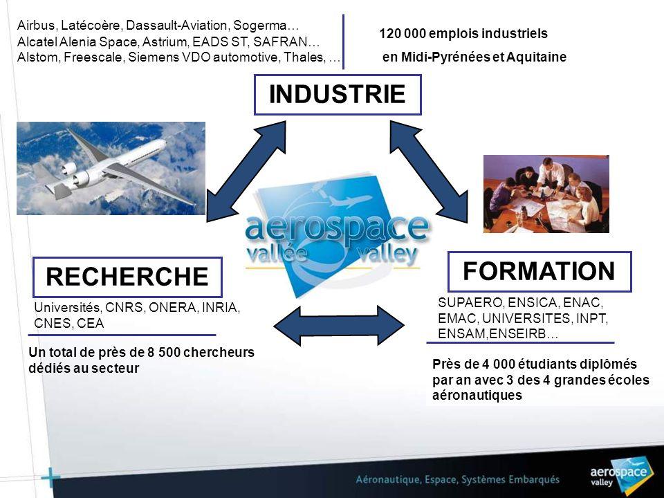 120 000 emplois industriels 1600 établissements industriels 80% des emplois industriels dans les 2 régions aquitaine et Midi- Pyrénnées 3 des 4 écoles de formation en aéronautique et espace Pyrénnées 546 membres en 2010