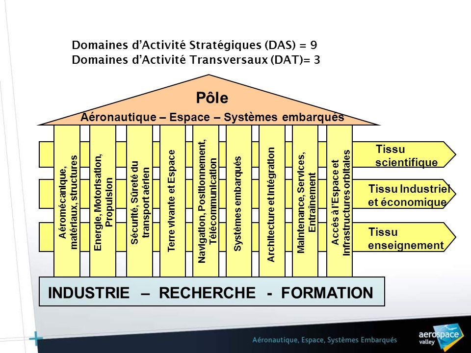Objectifs stratégiques définis Projets Structurants Territorial Économique Formation / Recherche Projets de coopération R&T 9 Domaines dActivités Stratégiques (DAS) 3 Domaines dActivités Transverses (DAT) Programmes Fédérateurs R&T