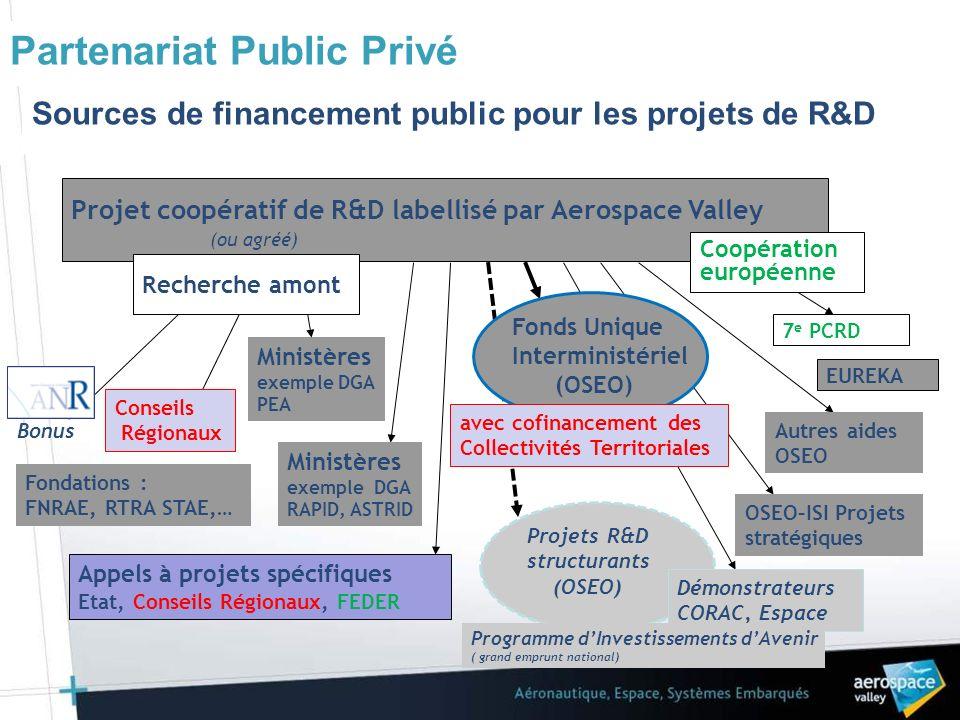 368 projets labellisés ou agréés (coopérations grands groupes/PME/labo.) 195 dossiers retenus pour financement : - Coût total des projets financés : 601M - Montant total des financements privés : 340 M - Montant total de laide publique : 261 M Sur les projets financés par le FUI : - Les PME (< 250 pers.) portent 31% des projets - Les PME représentent 32% des participations Synthèse projets de R&D Septembre 2010
