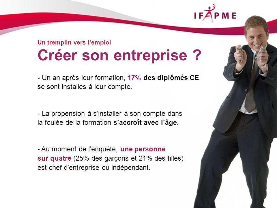 Page &p13 Un tremplin vers lemploi Créer son entreprise ? - Un an après leur formation, 17% des diplômés CE se sont installés à leur compte. - La prop