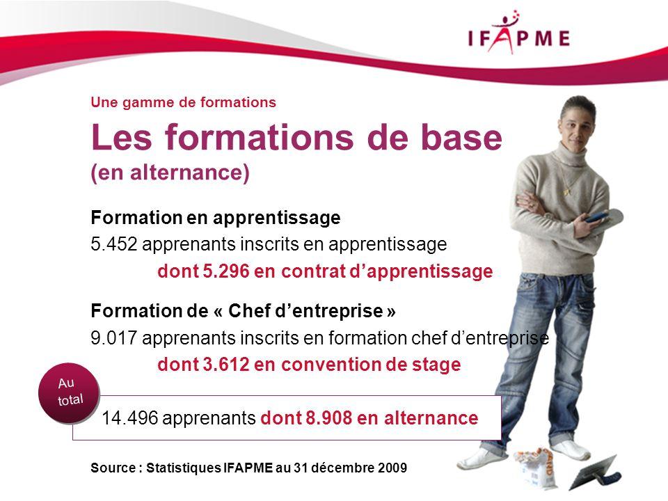 Page &p7 Une gamme de formations Les formations de base (en alternance) Formation en apprentissage 5.452 apprenants inscrits en apprentissage dont 5.2