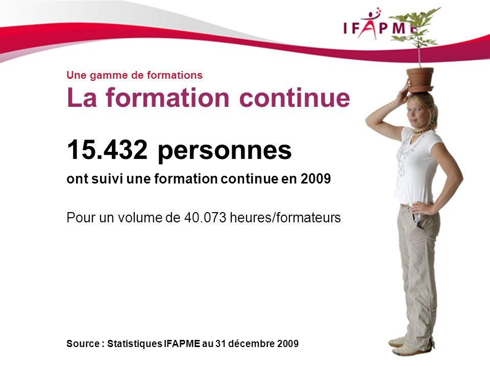 Page &p8 Une gamme de formations La formation continue 15.432 personnes ont suivi une formation continue en 2009 Pour un volume de 40.073 heures/forma