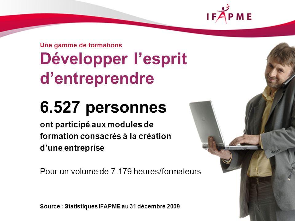 Page &p9 Une gamme de formations Développer lesprit dentreprendre Source : Statistiques IFAPME au 31 décembre 2009 6.527 personnes ont participé aux m