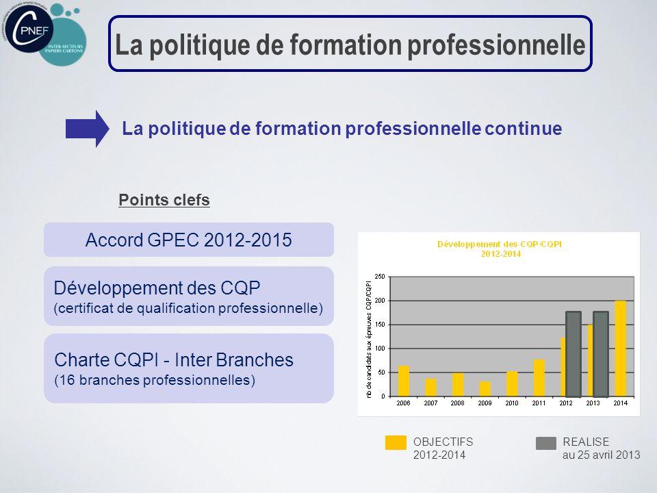 La politique de formation professionnelle continue La politique de formation professionnelle Accord GPEC 2012-2015 Développement des CQP (certificat d