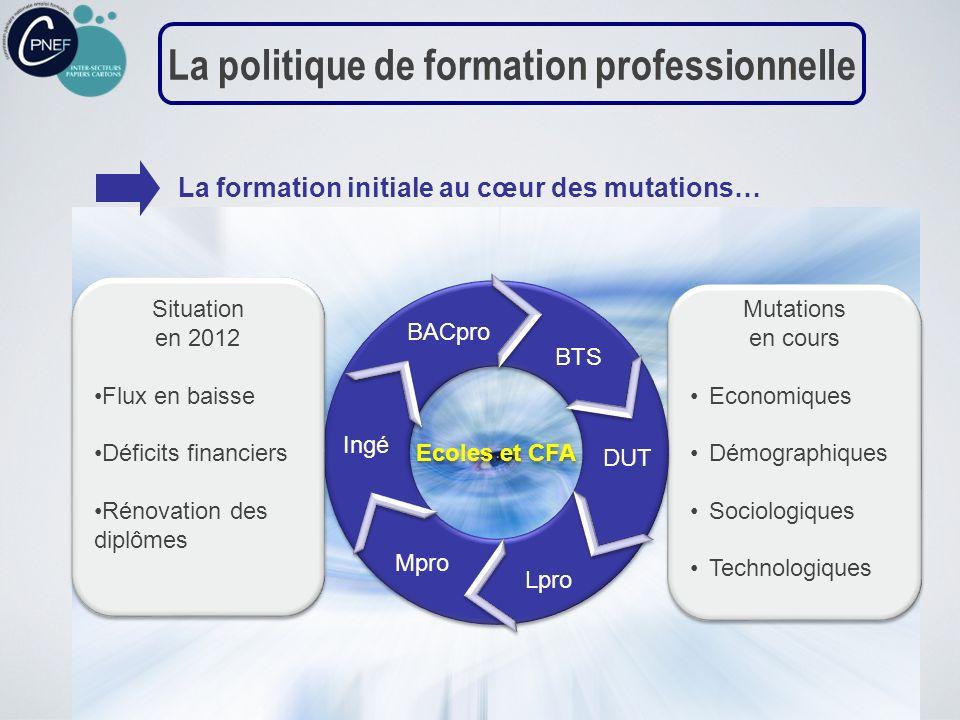 Mutations en cours Economiques Démographiques Sociologiques Technologiques Mutations en cours Economiques Démographiques Sociologiques Technologiques