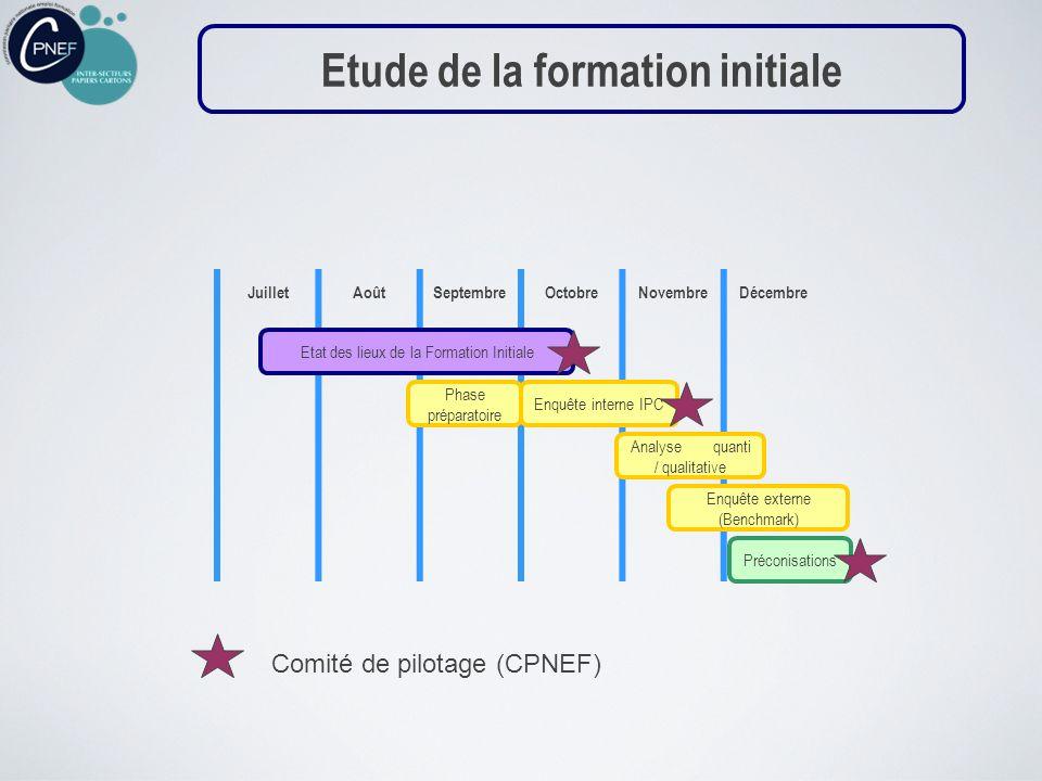 JuilletAoûtSeptembreOctobreNovembreDécembre Etat des lieux de la Formation Initiale Enquête interne IPC Analyse quanti / qualitative Enquête externe (