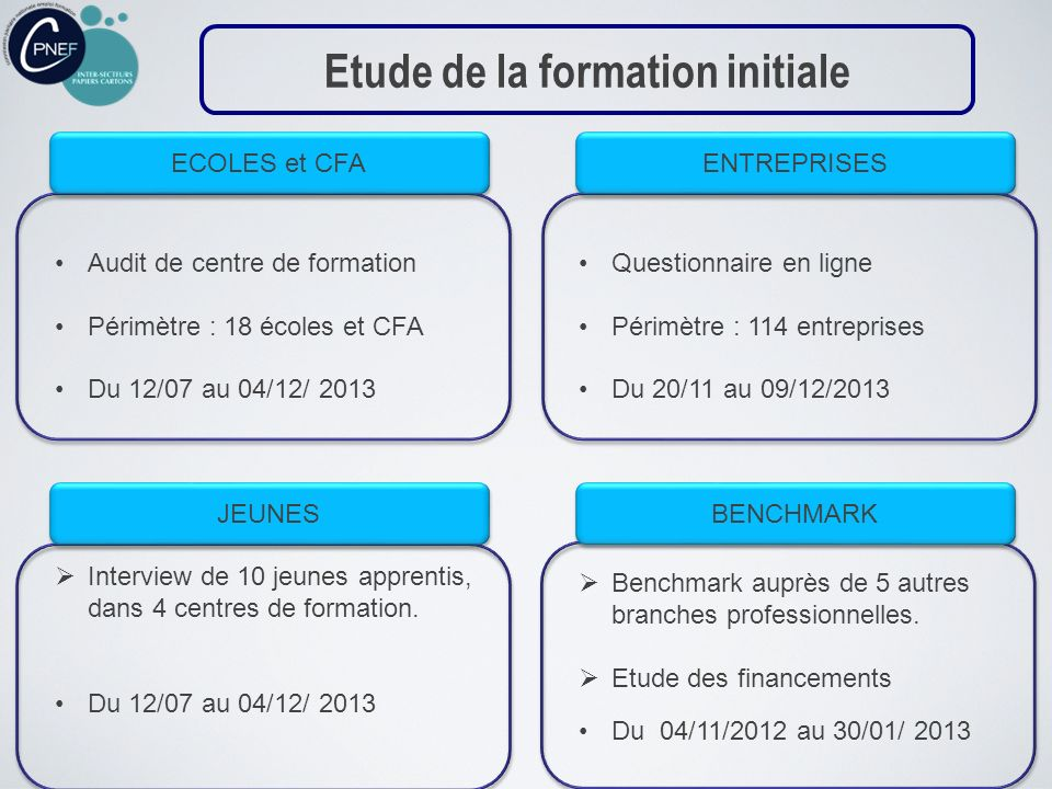 ECOLES et CFA ENTREPRISES JEUNES BENCHMARK Audit de centre de formation Périmètre : 18 écoles et CFA Du 12/07 au 04/12/ 2013 Questionnaire en ligne Pé