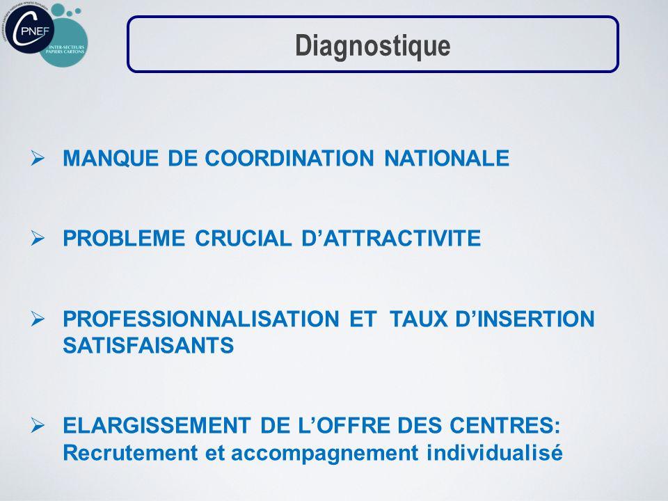 MANQUE DE COORDINATION NATIONALE PROBLEME CRUCIAL DATTRACTIVITE PROFESSIONNALISATION ET TAUX DINSERTION SATISFAISANTS ELARGISSEMENT DE LOFFRE DES CENT