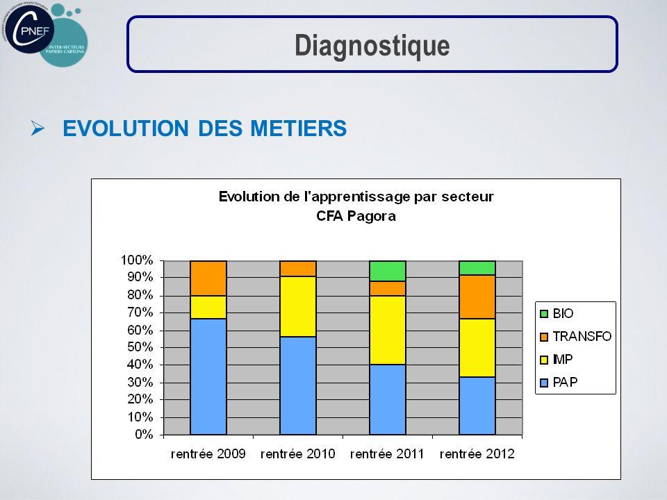 EVOLUTION DES METIERS Diagnostique