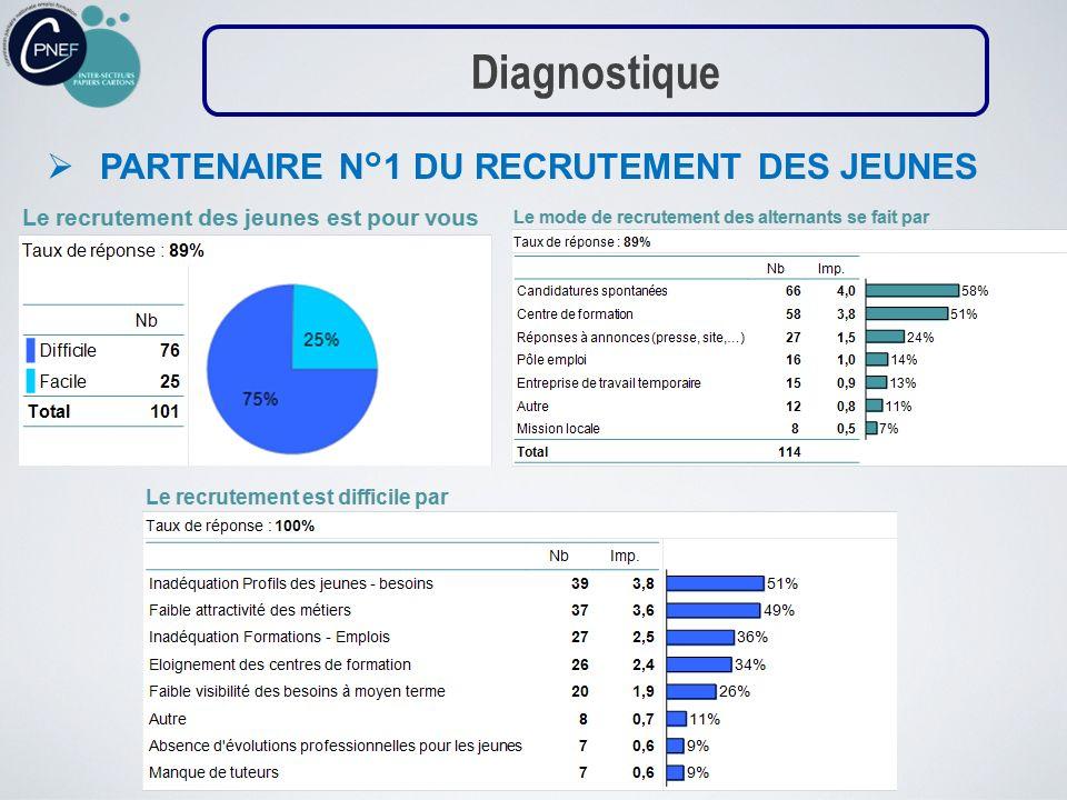 PARTENAIRE N°1 DU RECRUTEMENT DES JEUNES Diagnostique