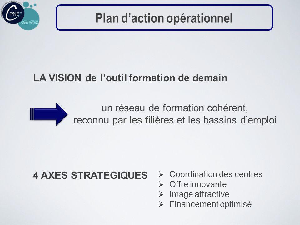 un réseau de formation cohérent, reconnu par les filières et les bassins demploi LA VISION de loutil formation de demain Plan daction opérationnel 4 A
