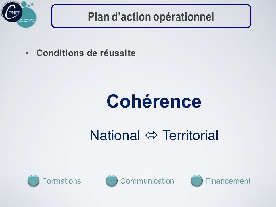 Conditions de réussite Cohérence National Territorial CommunicationFinancementFormations Plan daction opérationnel