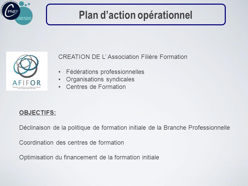 CREATION DE L Association Filière Formation Fédérations professionnelles Organisations syndicales Centres de Formation OBJECTIFS: Déclinaison de la po