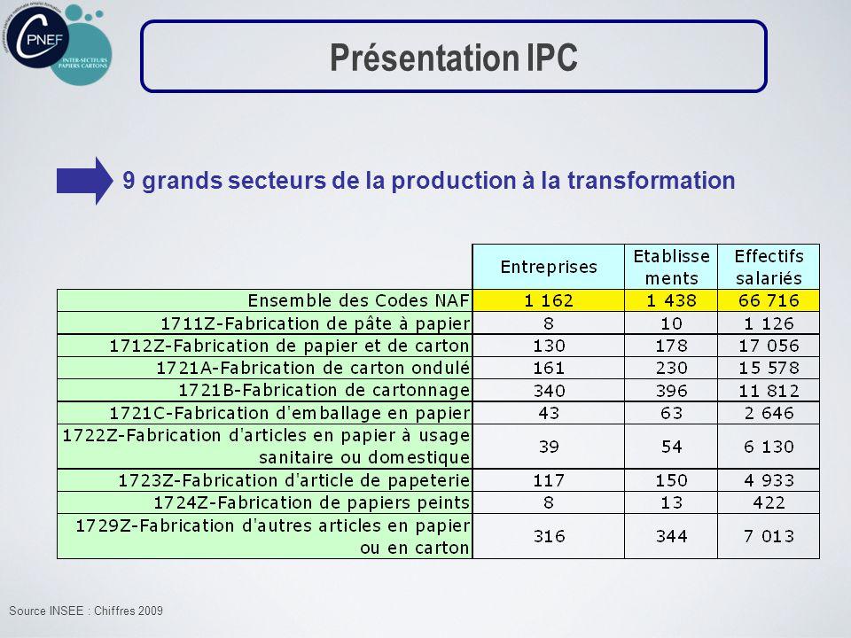 Source INSEE : Chiffres 2009 Présentation IPC 9 grands secteurs de la production à la transformation