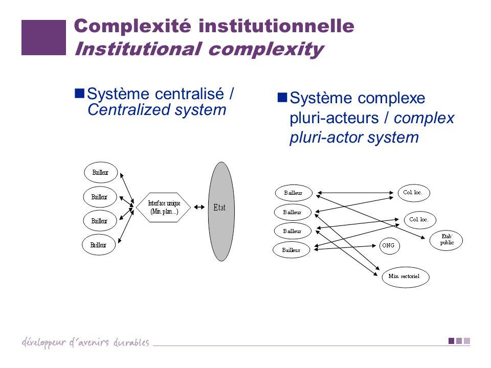 Complexité institutionnelle Institutional complexity Système centralisé / Centralized system Système complexe pluri-acteurs / complex pluri-actor syst