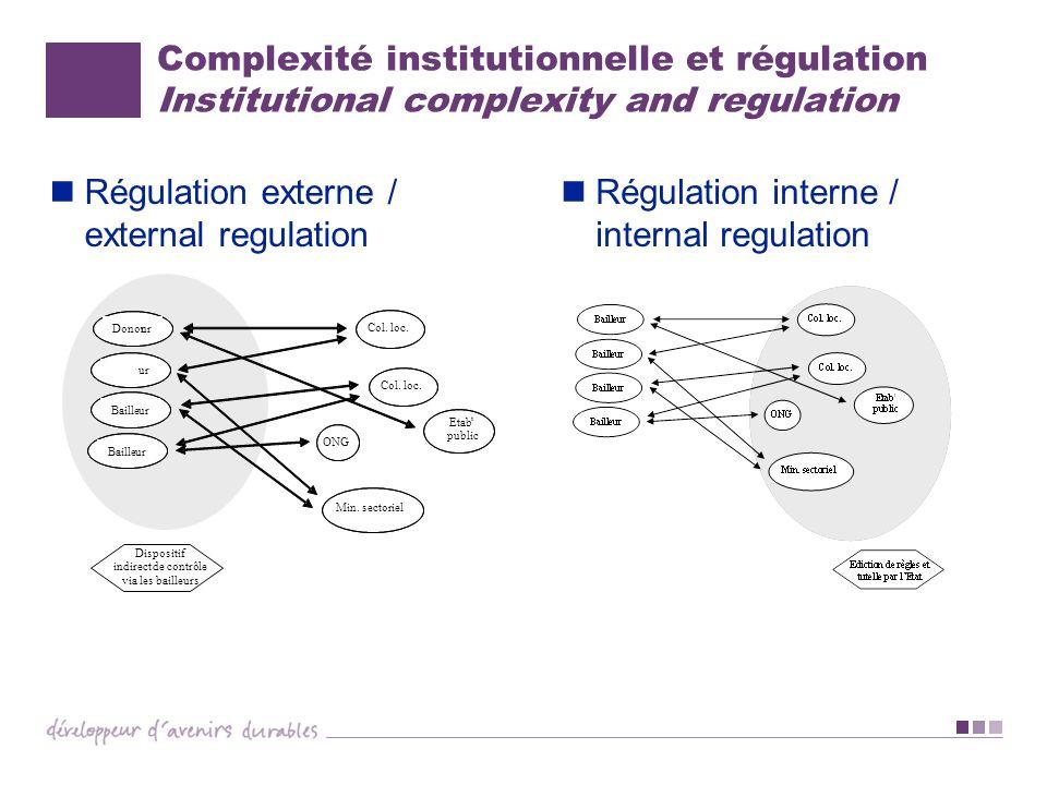 Complexité institutionnelle et régulation Institutional complexity and regulation Régulation externe / external regulation Régulation interne / intern