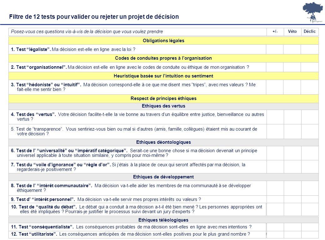 Laurent Ledoux – 19/01/08 10 Filtre de 12 tests pour valider ou rejeter un projet de décision Posez-vous ces questions vis-à-vis de la décision que vo