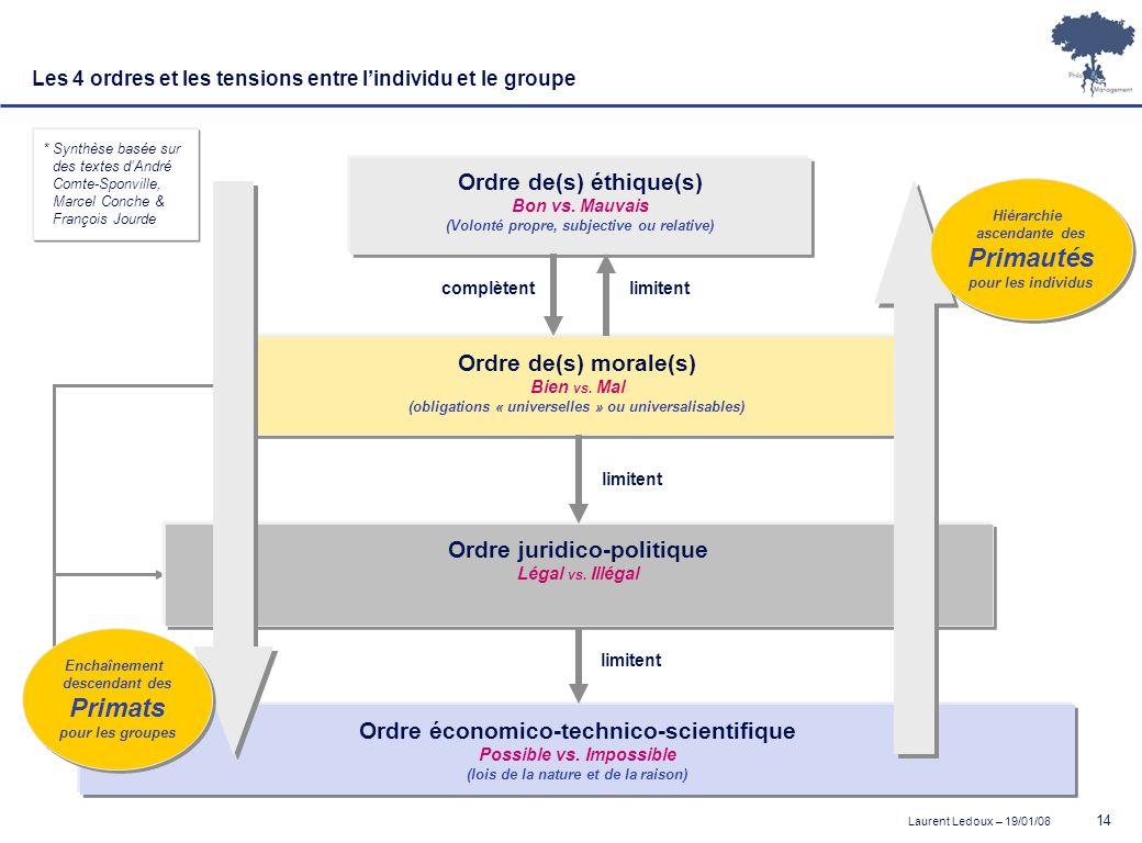 Laurent Ledoux – 19/01/08 14 * Synthèse basée sur des textes dAndré Comte-Sponville, Marcel Conche & François Jourde Ordre économico-technico-scientif