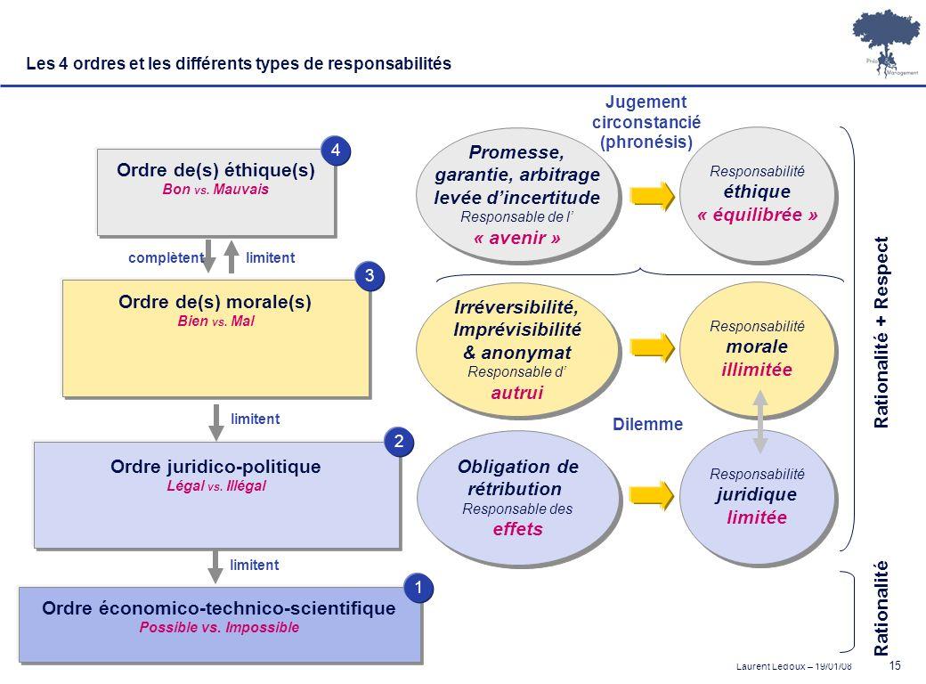 Laurent Ledoux – 19/01/08 15 Obligation de rétribution Responsable des effets Obligation de rétribution Responsable des effets Ordre juridico-politiqu