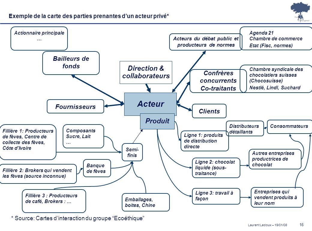Laurent Ledoux – 19/01/08 16 Exemple de la carte des parties prenantes dun acteur privé* Acteur Produit Direction & collaborateurs * Source: Cartes di