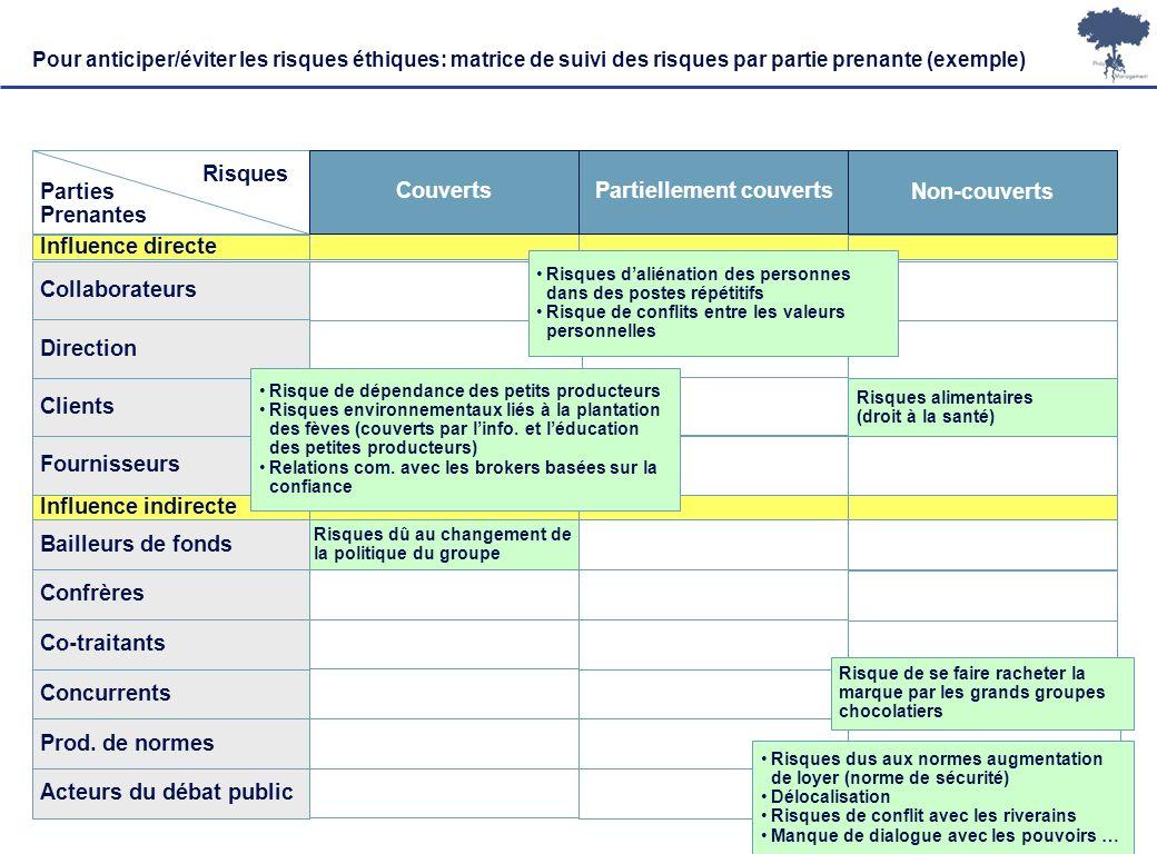 Laurent Ledoux – 19/01/08 17 Influence directe Pour anticiper/éviter les risques éthiques: matrice de suivi des risques par partie prenante (exemple)
