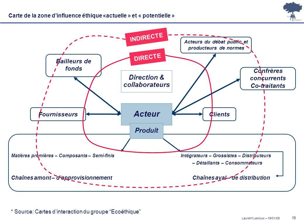 Laurent Ledoux – 19/01/08 19 Carte de la zone dinfluence éthique «actuelle » et « potentielle » Acteur Direction & collaborateurs * Source: Cartes din