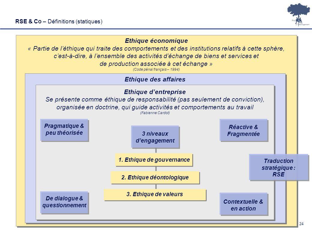 Laurent Ledoux – 19/01/08 24 RSE & Co – Définitions (statiques) Ethique économique « Partie de léthique qui traite des comportements et des institutio