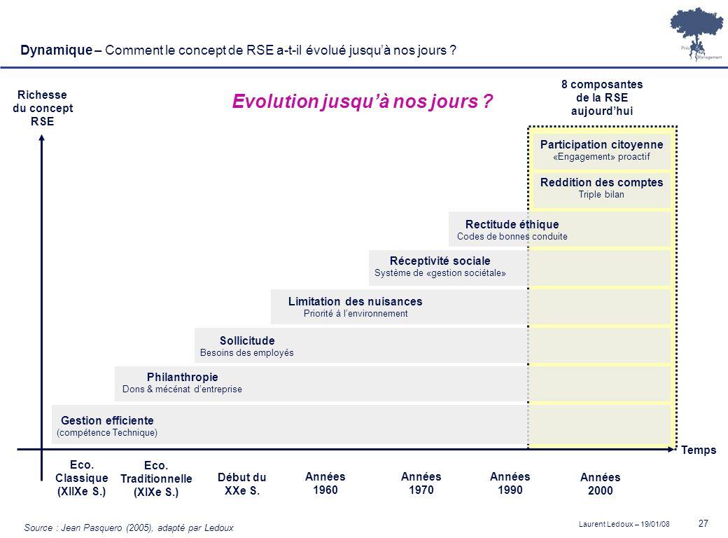 Laurent Ledoux – 19/01/08 27 Temps Richesse du concept RSE Source : Jean Pasquero (2005), adapté par Ledoux Philanthropie Dons & mécénat dentreprise S