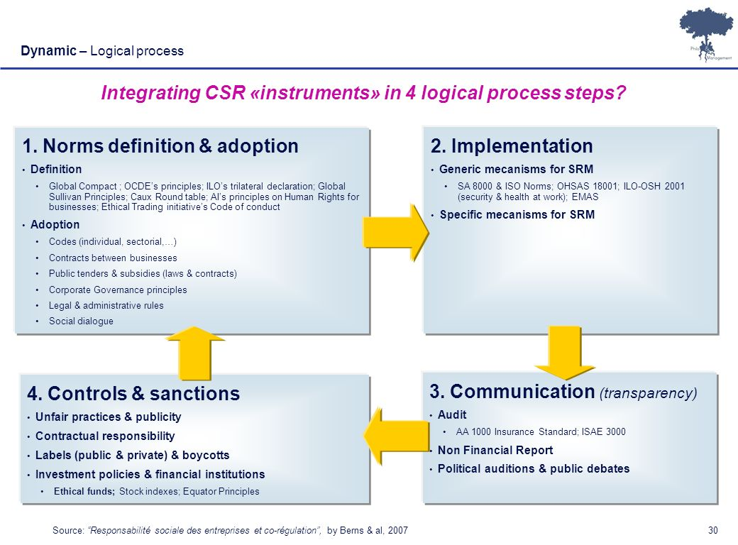 Laurent Ledoux – 19/01/08 30 Dynamic – Logical process Integrating CSR «instruments» in 4 logical process steps? 1. Norms definition & adoption Defini