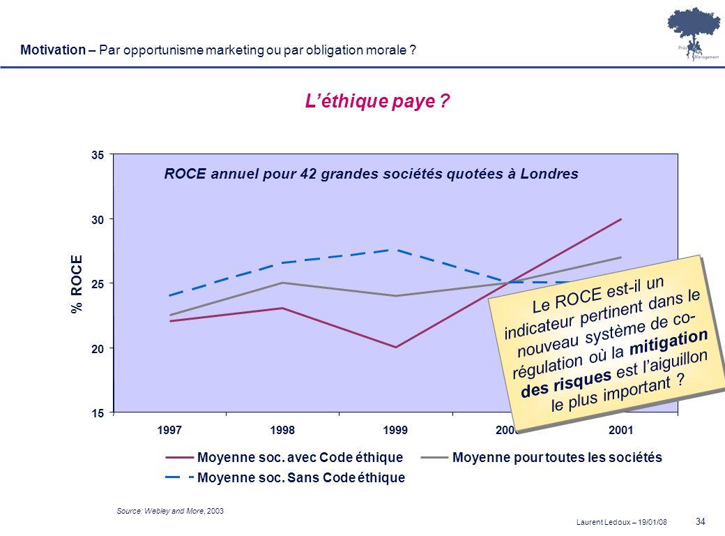 Laurent Ledoux – 19/01/08 34 Source: Webley and More, 2003 Léthique paye ? 15 20 25 30 35 19971998199920002001 % ROCE Moyenne soc. avec Code éthique M