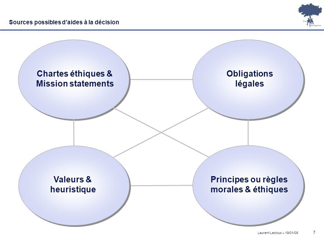 Laurent Ledoux – 19/01/08 7 Sources possibles daides à la décision Chartes éthiques & Mission statements Obligations légales Valeurs & heuristique Pri