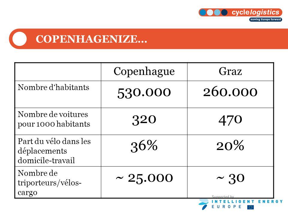 CopenhagueGraz Nombre dhabitants 530.000260.000 Nombre de voitures pour 1000 habitants 320470 Part du vélo dans les déplacements domicile-travail 36%2