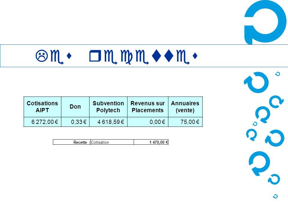 Les recettes Cotisations AIPT Don Subvention Polytech Revenus sur Placements Annuaires (vente) 6 272,00 0,33 4 618,59 0,00 75,00 Recette :Cotisation1