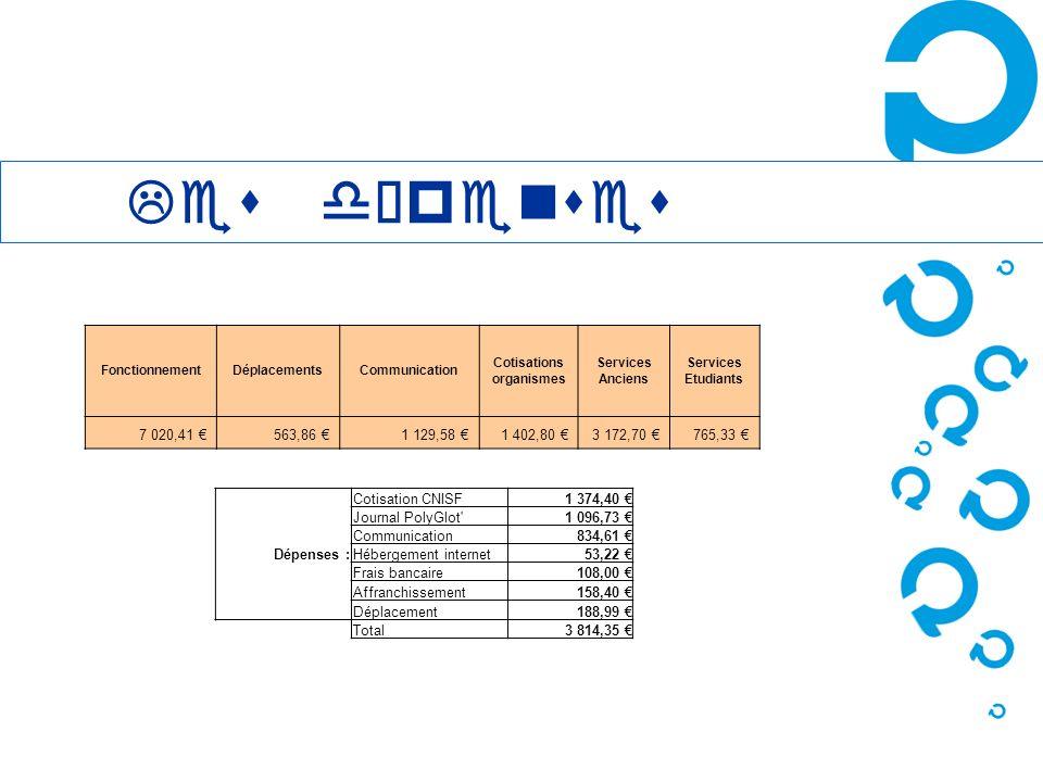 Les dépenses FonctionnementDéplacementsCommunication Cotisations organismes Services Anciens Services Etudiants 7 020,41 563,86 1 129,58 1 402,80 3 17