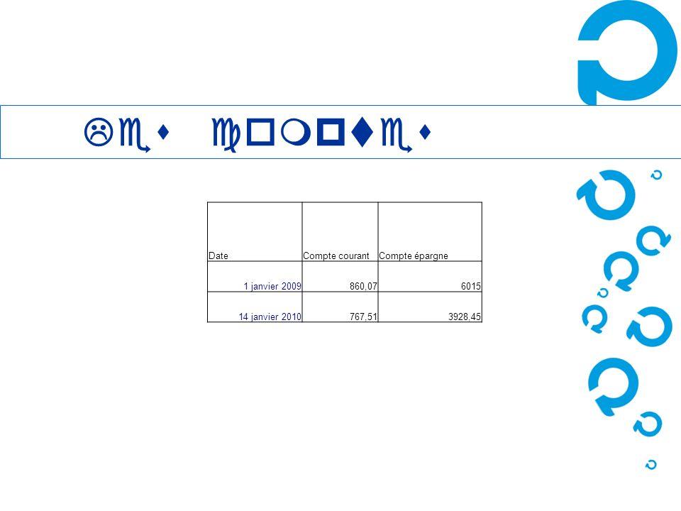 DateCompte courantCompte épargne 1 janvier 2009860,076015 14 janvier 2010767,513928,45 Les comptes