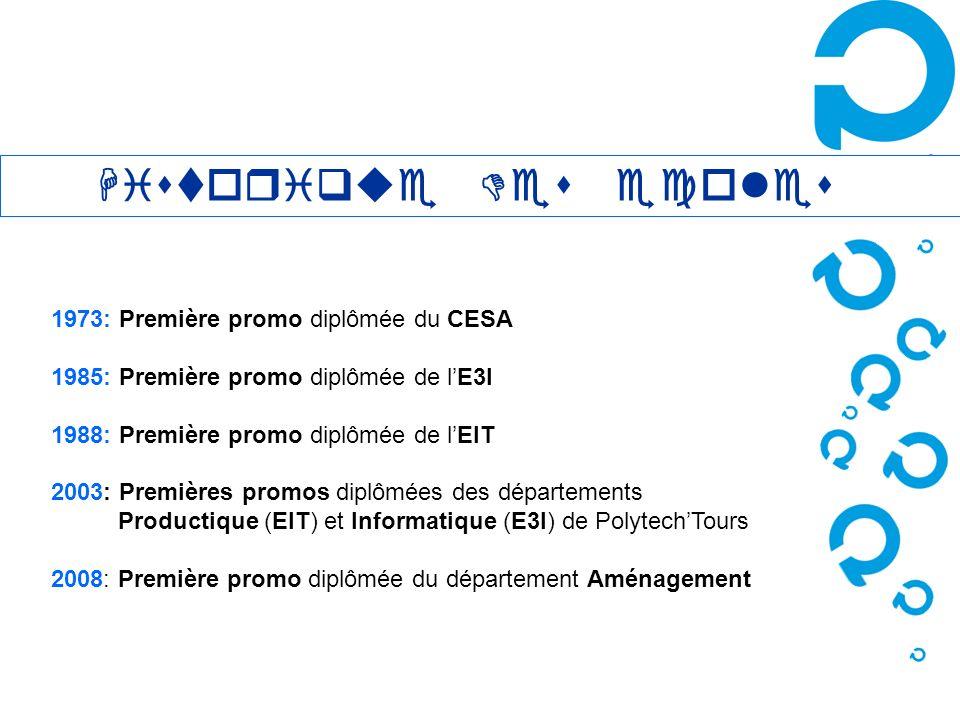 1973: Première promo diplômée du CESA 1985: Première promo diplômée de lE3I 1988: Première promo diplômée de lEIT 2003: Premières promos diplômées des