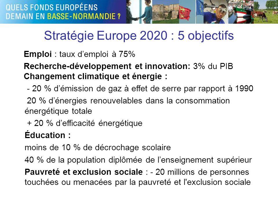 Stratégie Europe 2020 : 5 objectifs Emploi : taux demploi à 75% Recherche-développement et innovation: 3% du PIB 2Changement climatique et énergie : -