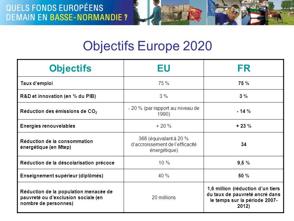 Objectifs Europe 2020 ObjectifsEUFR Taux demploi75 % R&D et innovation (en % du PIB)3 % Réduction des émissions de CO 2 - 20 % (par rapport au niveau