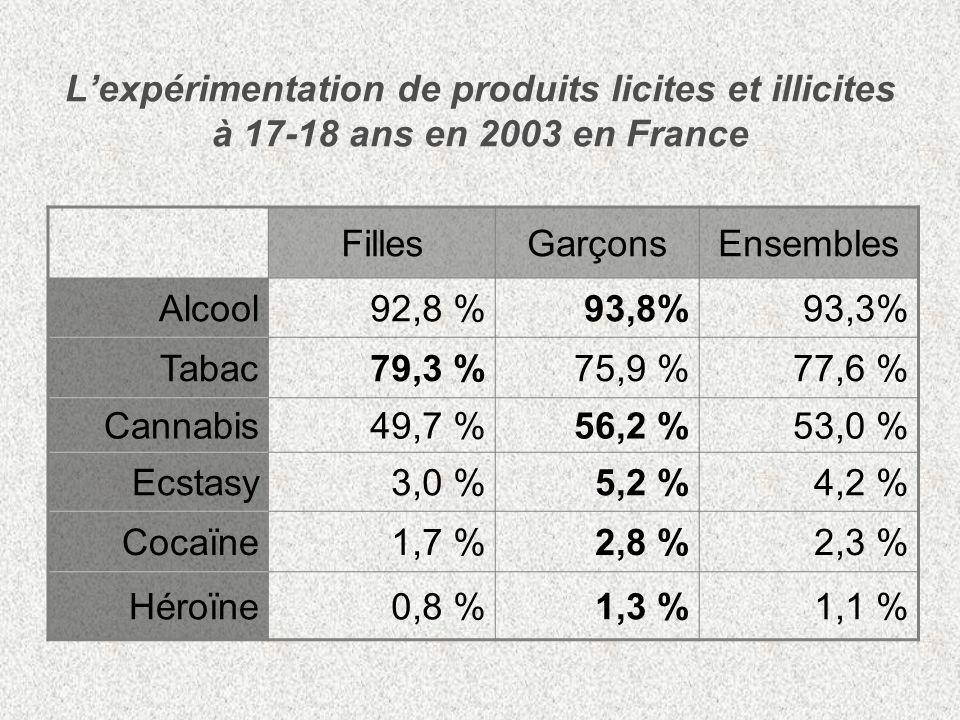 Lexpérimentation de produits licites et illicites à 17-18 ans en 2003 en France FillesGarçonsEnsembles Alcool92,8 %93,8%93,3% Tabac79,3 %75,9 %77,6 %