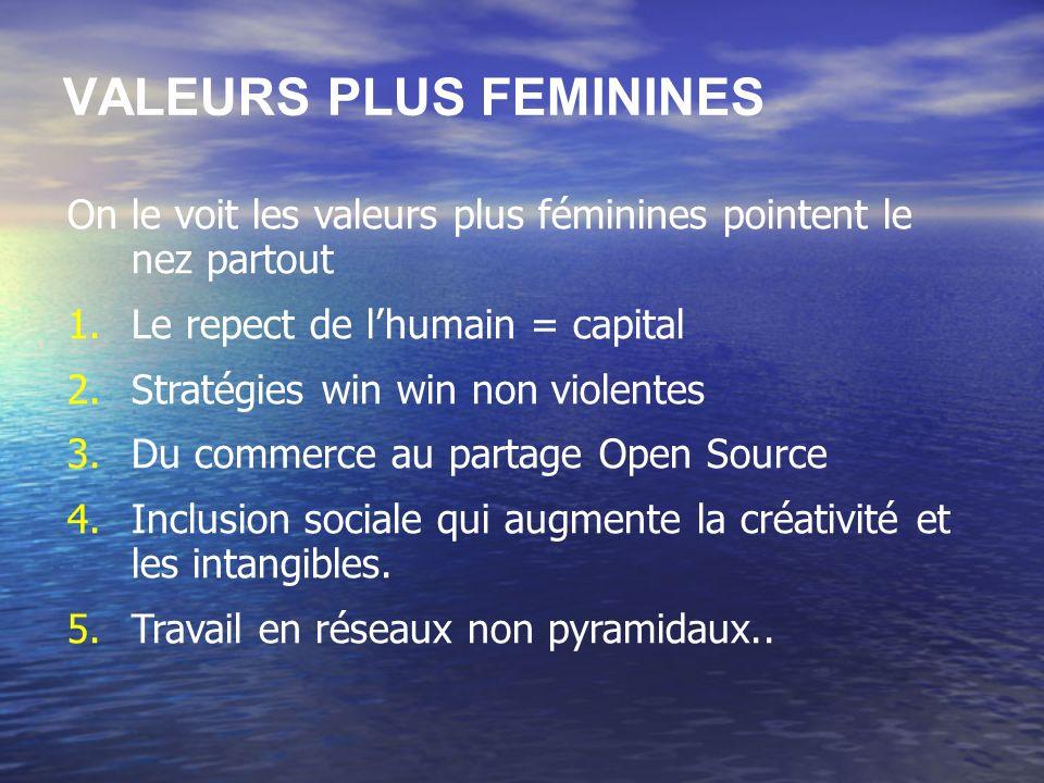 VALEURS PLUS FEMININES On le voit les valeurs plus féminines pointent le nez partout 1.Le repect de lhumain = capital 2.Stratégies win win non violent