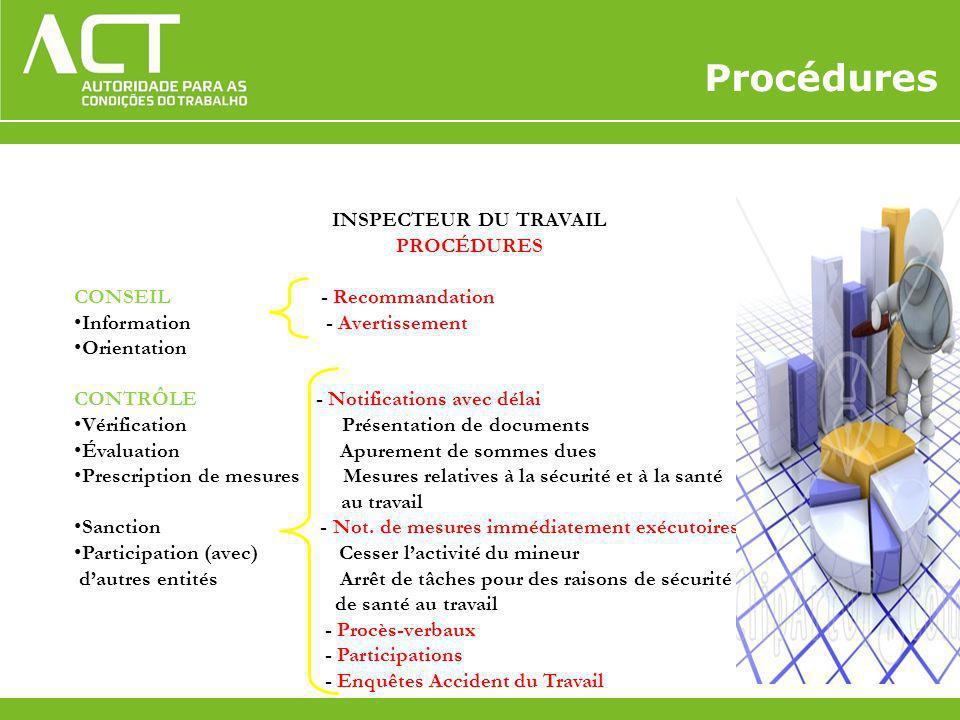 INSPECTEUR DU TRAVAIL PROCÉDURES CONSEIL - Recommandation Information - Avertissement Orientation CONTRÔLE - Notifications avec délai Vérification Pré