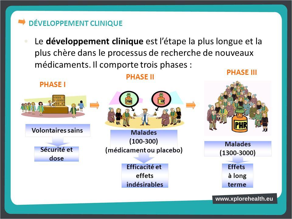 Le développement clinique est létape la plus longue et la plus chère dans le processus de recherche de nouveaux médicaments. Il comporte trois phases