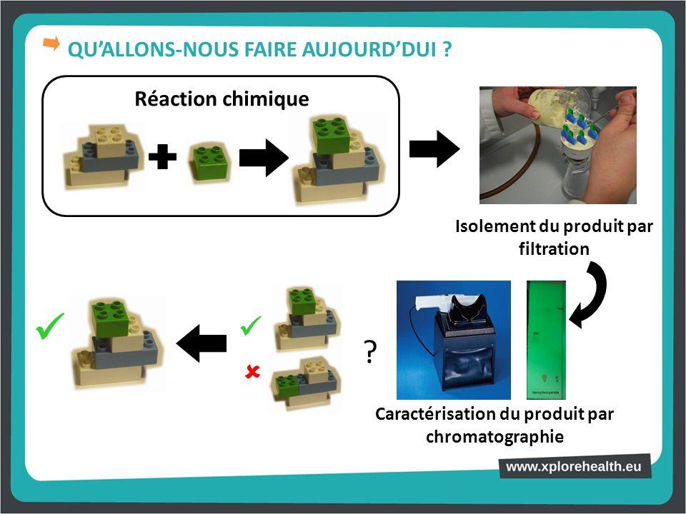 Réaction chimique Isolement du produit par filtration Caractérisation du produit par chromatographie ? QUALLONS-NOUS FAIRE AUJOURDDUI ?