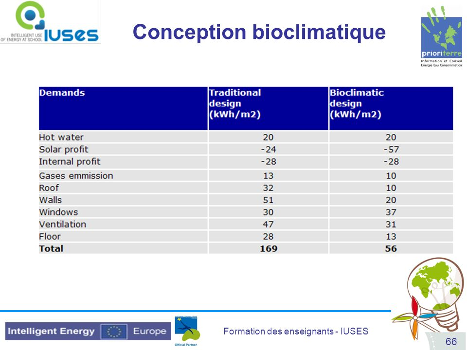 Formation des enseignants - IUSES 66 Conception bioclimatique